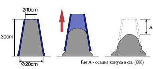 конус определение подвижности бетонной смеси купить